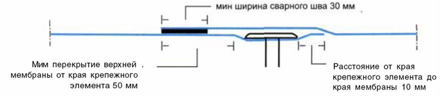 ширина сварного шва