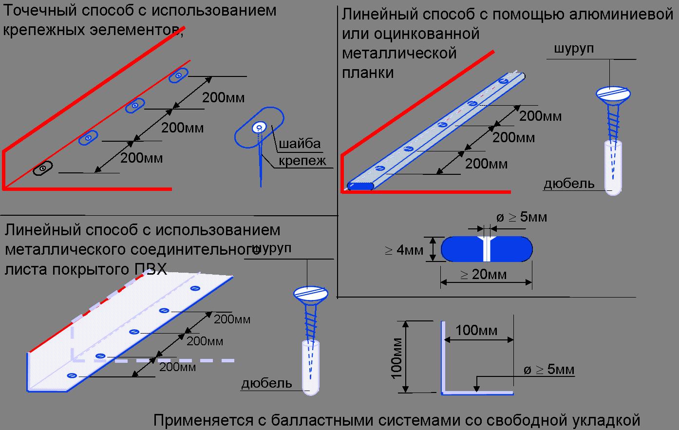 Крепление свободно уложенной мембраны с пригрузом по периметру