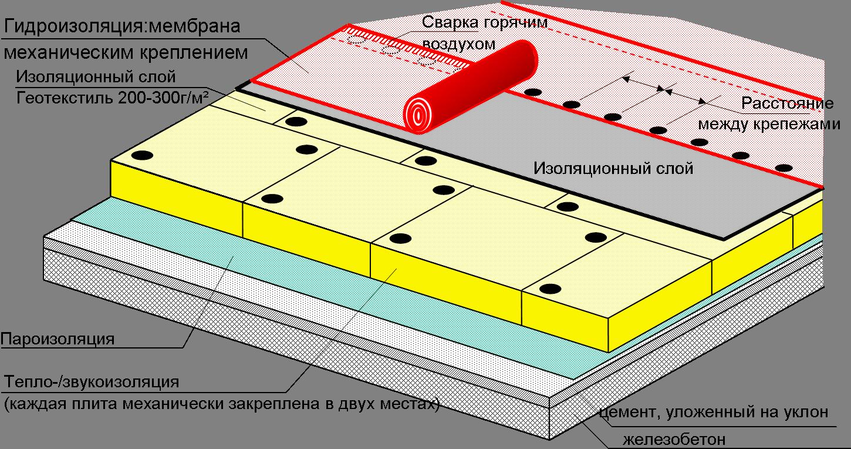 Кровельная система с механическим креплением к бетону