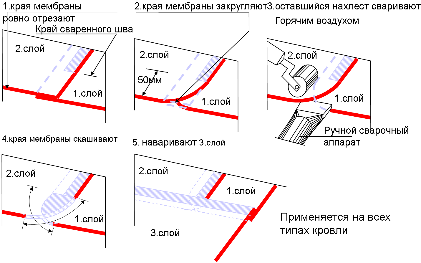 сварка нахлестов в T-образном стыке
