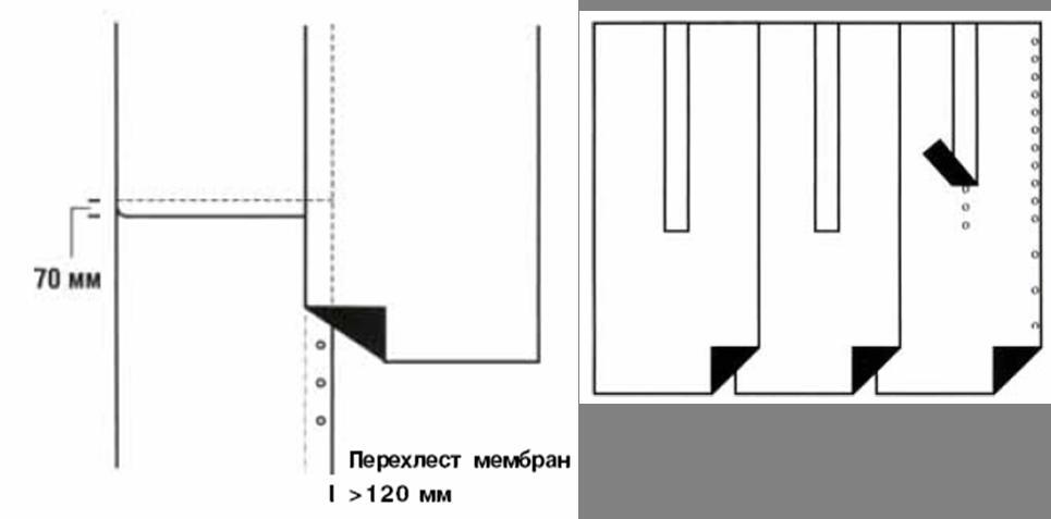 перехлёст мембран