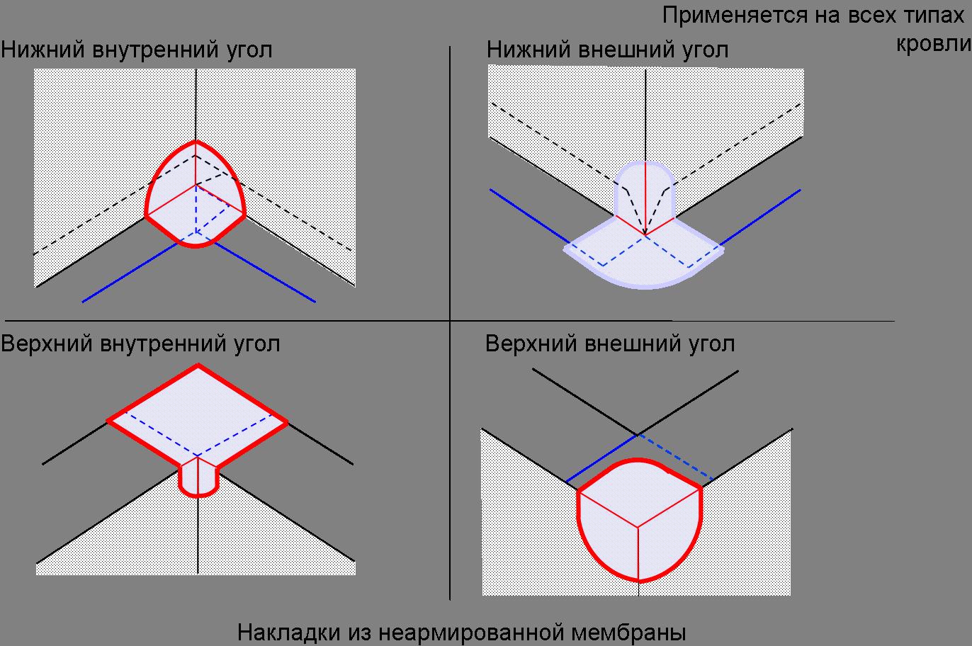 Изоляция углов у выступающих поверхностей