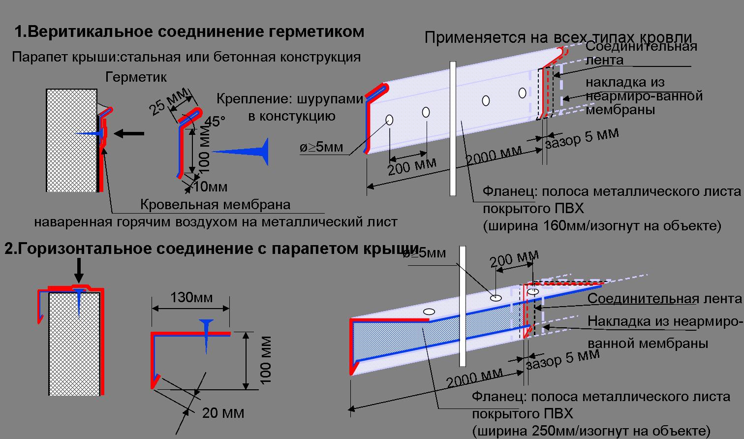 Крепления с помощью металлического соединительного листа ламинированного ПВХ