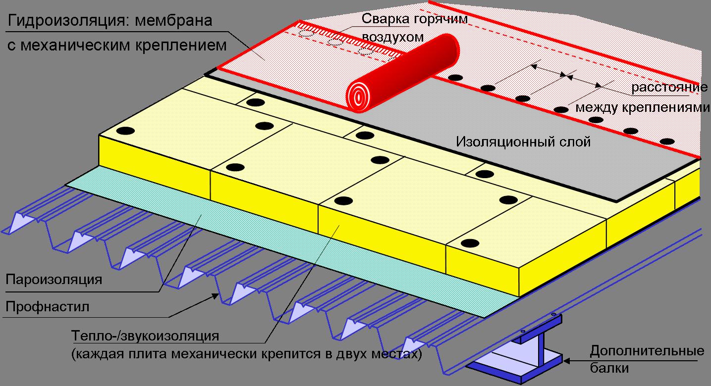 Кровельная система с механическим креплением к профнастилу